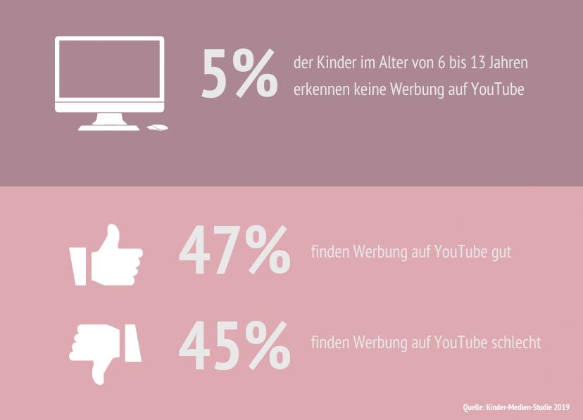 """Schaubild """"5% der Kinder im Alter von 6 bis 14 Jahren erkennen keine Werbung auf YouTube. 47% finden Werbung auf YouTube gut. 45% finden Werbung auf YouTube schlecht."""""""